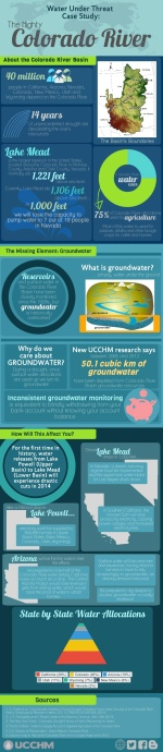 Colorado River Basin Groundwater Depletion infographic to support our paper by Castle et al. (2014) in Geophysical Research Letters. Graphic by Callie Brazil, UC Irvine, Earth System Science. Download high resolution Colorado River Basin infographic here.