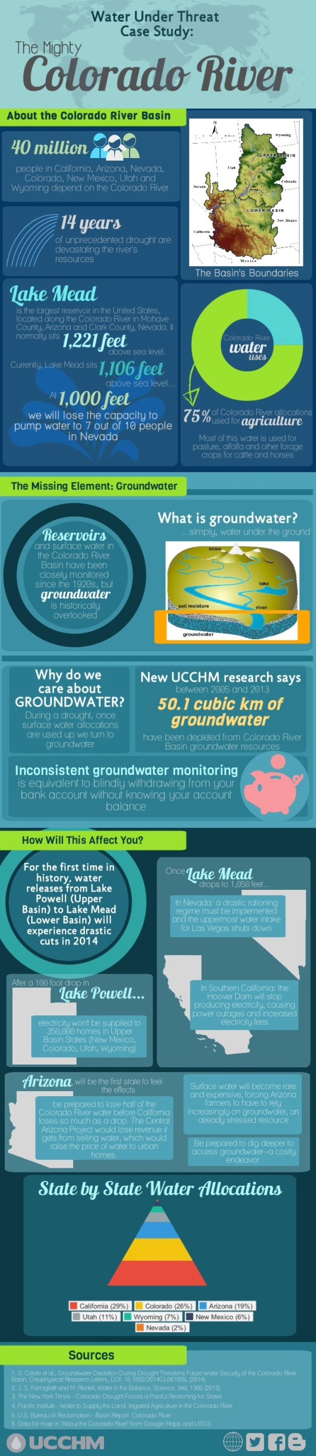 Colorado River Basin Groundwater Depletion infographic to support our paper by Castle et al. (2014) in Geophysical Research Letters. Graphic by Callie Brazil, UC Irvine, Earth System Science.